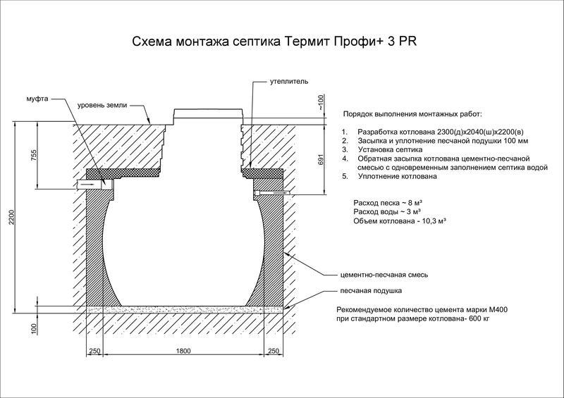Схема установки септика Термит Профи 3.0 PR