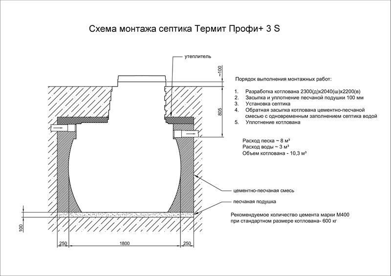 Монтажная схема Термит Профи 3.0 S