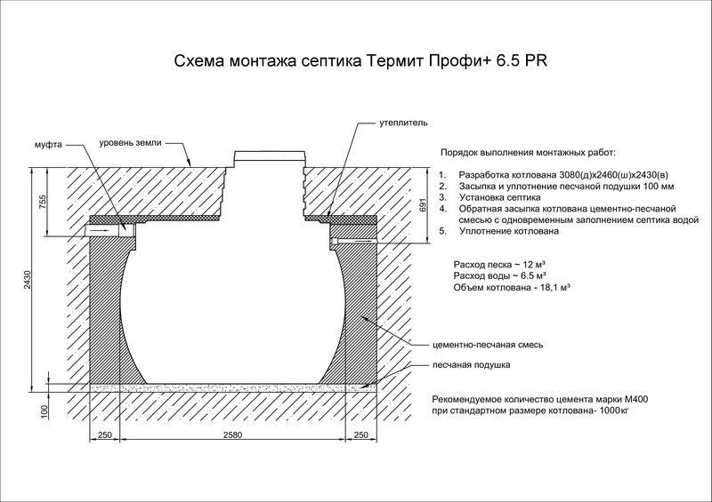 Схема установки септика Термит Профи 6.5 PR